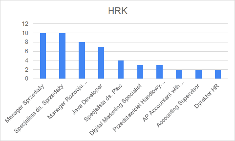 HRK - oferty pracy 01.2020