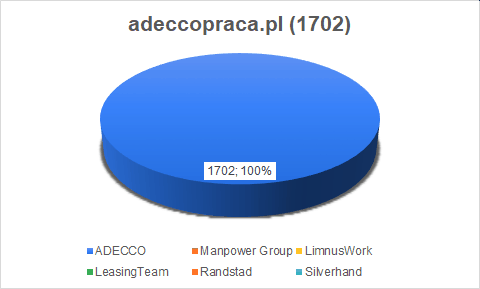 adeccopraca job ads
