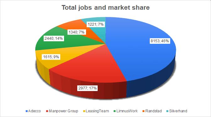 job offers market share
