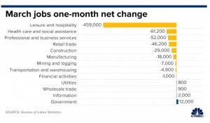 Coronavirus impact on jobs USA. Element ATS