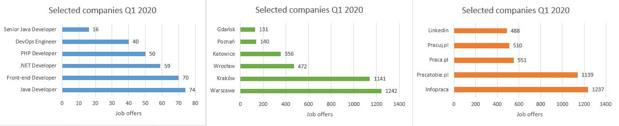 IT recruitment - positions locations job boards - selected companies Q1 2020 Element ATS report