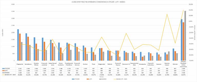 Liczba ofert pracy na wybranych stanowiskach - styczeń - luty - marzec ATS Element