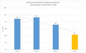Software developer - job offers march. ATS Element